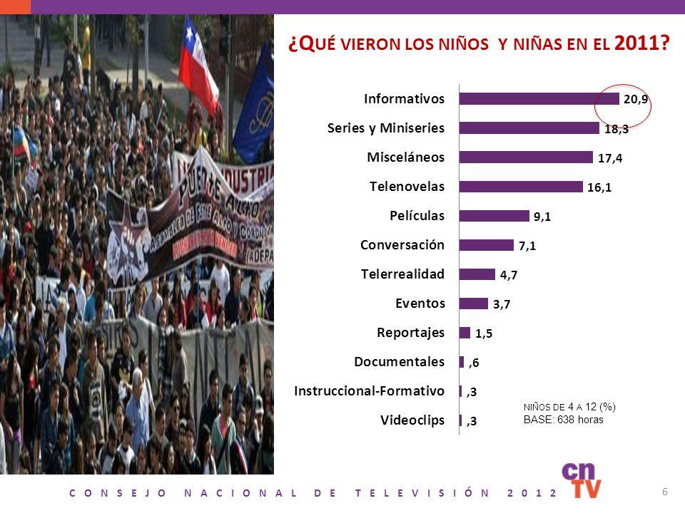 CONSEJO NACIONAL DE TELEVISIÓN 2012 6 ¿Q UÉ VIERON LOS NIÑOS Y NIÑAS EN EL 2011? NIÑOS DE 4 A 12 (%) BASE: 638 horas