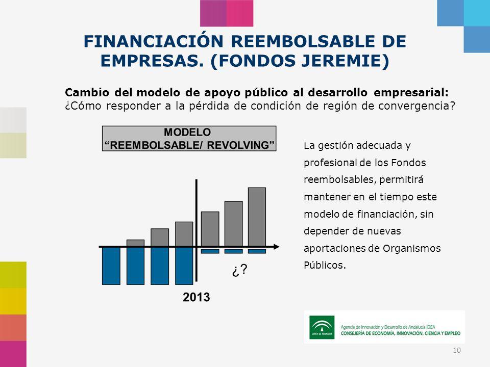 10 FINANCIACIÓN REEMBOLSABLE DE EMPRESAS. (FONDOS JEREMIE) Cambio del modelo de apoyo público al desarrollo empresarial: ¿Cómo responder a la pérdida