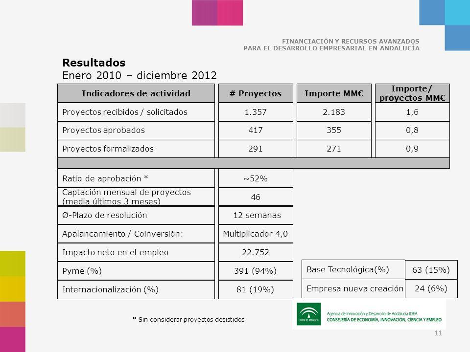 Indicadores de actividad Proyectos recibidos / solicitados # ProyectosImporte MM 1.3572.183 Importe/ proyectos MM 1,6 Proyectos aprobados4173550,8 Proyectos formalizados2912710,9 Captación mensual de proyectos (media últimos 3 meses) 46 Ø-Plazo de resolución Impacto neto en el empleo 12 semanas 22.752 Apalancamiento / Coinversión:Multiplicador 4,0 Ratio de aprobación *~52% Resultados Enero 2010 – diciembre 2012 FINANCIACIÓN Y RECURSOS AVANZADOS PARA EL DESARROLLO EMPRESARIAL EN ANDALUCÍA * Sin considerar proyectos desistidos 11 Pyme (%)391 (94%) Internacionalización (%)81 (19%) Base Tecnológica(%) 63 (15%) Empresa nueva creación 24 (6%)