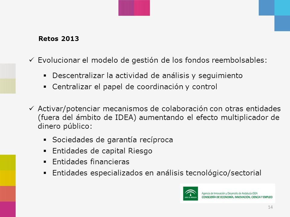 Retos 2013 Evolucionar el modelo de gestión de los fondos reembolsables: Descentralizar la actividad de análisis y seguimiento Centralizar el papel de
