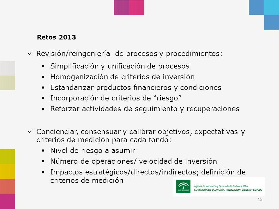 Retos 2013 Revisión/reingeniería de procesos y procedimientos: Simplificación y unificación de procesos Homogenización de criterios de inversión Estandarizar productos financieros y condiciones Incorporación de criterios de riesgo Reforzar actividades de seguimiento y recuperaciones Concienciar, consensuar y calibrar objetivos, expectativas y criterios de medición para cada fondo: Nivel de riesgo a asumir Número de operaciones/ velocidad de inversión Impactos estratégicos/directos/indirectos; definición de criterios de medición 15