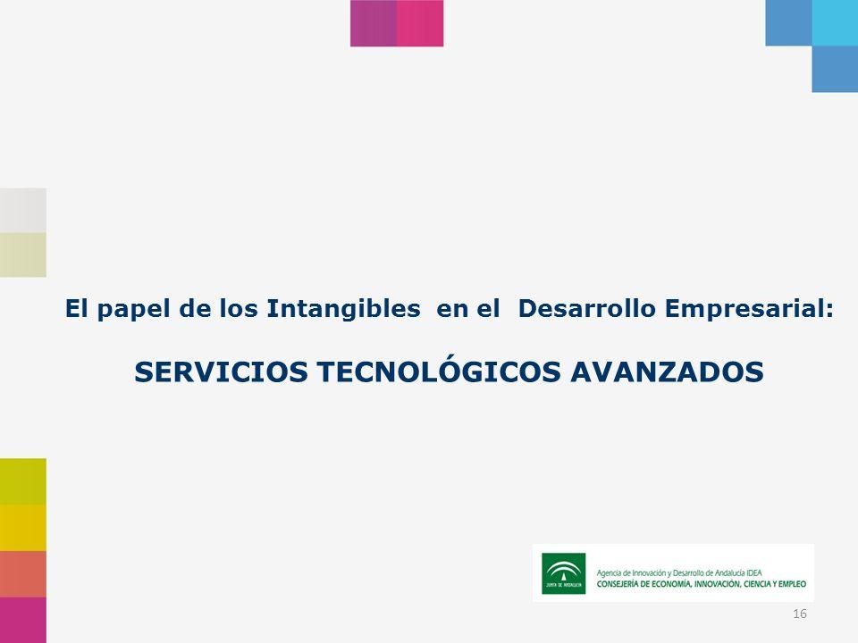 16 El papel de los Intangibles en el Desarrollo Empresarial: SERVICIOS TECNOLÓGICOS AVANZADOS