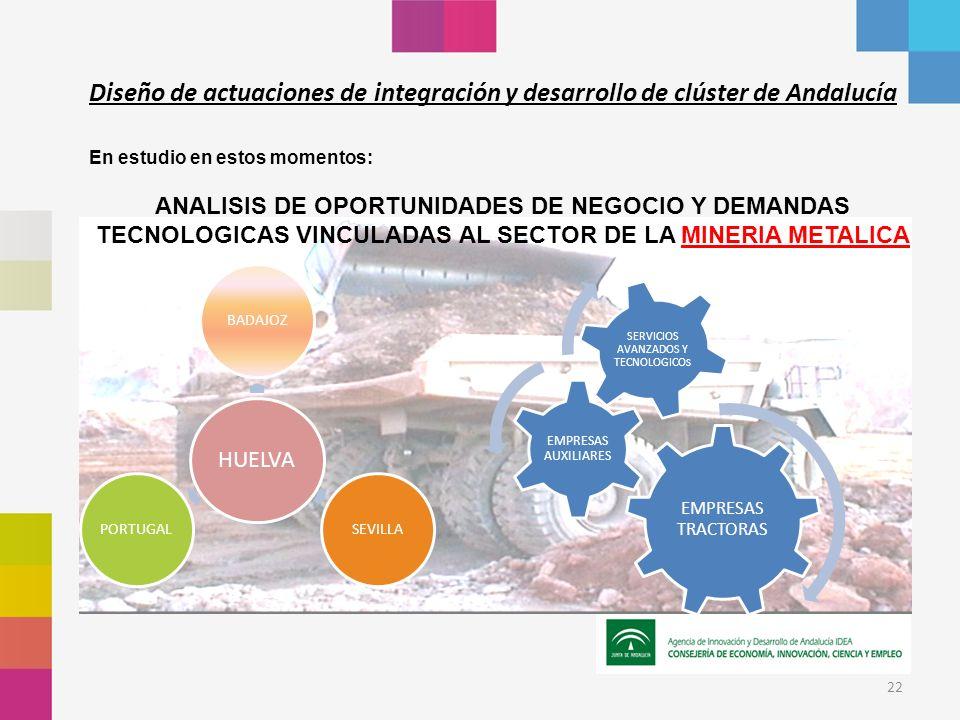 22 En estudio en estos momentos: ANALISIS DE OPORTUNIDADES DE NEGOCIO Y DEMANDAS TECNOLOGICAS VINCULADAS AL SECTOR DE LA MINERIA METALICA Diseño de actuaciones de integración y desarrollo de clúster de Andalucía EMPRESAS TRACTORAS EMPRESAS AUXILIARES SERVICIOS AVANZADOS Y TECNOLOGICO S HUELVA BADAJOZSEVILLAPORTUGAL