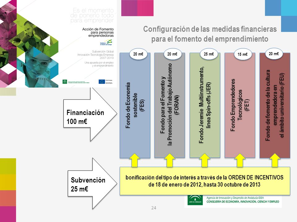 Configuración de las medidas financieras para el fomento del emprendimiento 24 bonificación del tipo de interés a través de la ORDEN DE INCENTIVOS de 18 de enero de 2012, hasta 30 octubre de 2013 Fondo Emprendedores Tecnológicos (FET) Fondo Emprendedores Tecnológicos (FET) Fondo para el Fomento y la Promoción del Trabajo Autónomo (FORAN) Fondo para el Fomento y la Promoción del Trabajo Autónomo (FORAN) Fondo Jeremie Multiinstrumento, línea Spin-offs (JER) Fondo Jeremie Multiinstrumento, línea Spin-offs (JER) Fondo de fomento de la cultura emprendedora en el ámbito universitario (FEU) Fondo de fomento de la cultura emprendedora en el ámbito universitario (FEU) Fondo de Economía sostenible (FES) Fondo de Economía sostenible (FES) Financiación 100 m Subvención 25 m 20 m 25 m 15 m 20 m