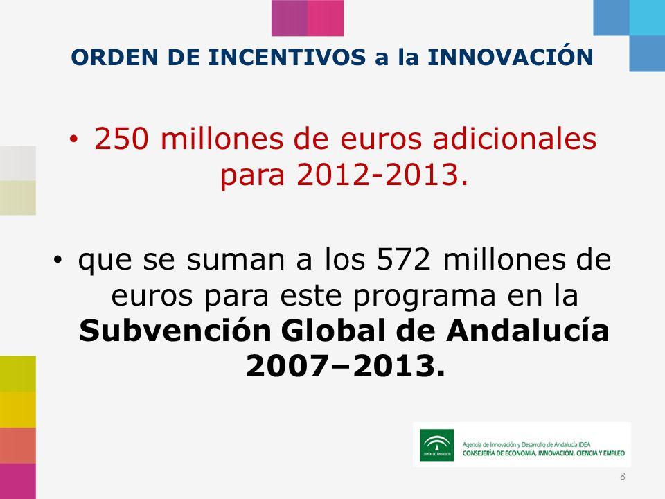 ORDEN DE INCENTIVOS a la INNOVACIÓN 250 millones de euros adicionales para 2012-2013. que se suman a los 572 millones de euros para este programa en l
