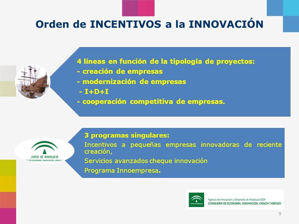 Orden de INCENTIVOS a la INNOVACIÓN 9 4 líneas en función de la tipología de proyectos: - creación de empresas - modernización de empresas - I+D+I - cooperación competitiva de empresas.