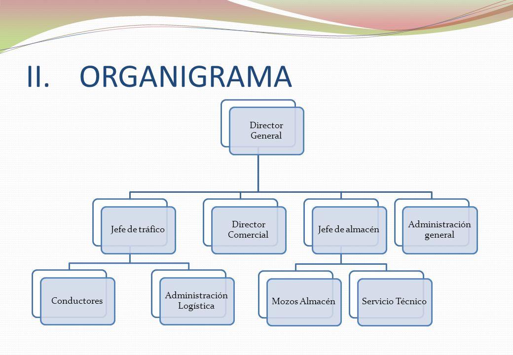 II.ORGANIGRAMA Director General Director Comercial Jefe de tráficoConductores Administración Logística Jefe de almacénMozos AlmacénServicio Técnico Ad