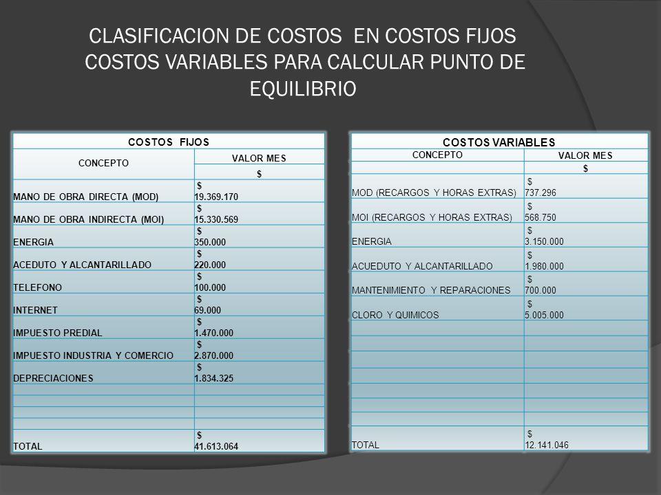 CLASIFICACION DE COSTOS EN COSTOS FIJOS COSTOS VARIABLES PARA CALCULAR PUNTO DE EQUILIBRIO COSTOS FIJOS CONCEPTO VALOR MES $ MANO DE OBRA DIRECTA (MOD) $ 19.369.170 MANO DE OBRA INDIRECTA (MOI) $ 15.330.569 ENERGIA $ 350.000 ACEDUTO Y ALCANTARILLADO $ 220.000 TELEFONO $ 100.000 INTERNET $ 69.000 IMPUESTO PREDIAL $ 1.470.000 IMPUESTO INDUSTRIA Y COMERCIO $ 2.870.000 DEPRECIACIONES $ 1.834.325 TOTAL $ 41.613.064 COSTOS VARIABLES CONCEPTO VALOR MES $ MOD (RECARGOS Y HORAS EXTRAS) $ 737.296 MOI (RECARGOS Y HORAS EXTRAS) $ 568.750 ENERGIA $ 3.150.000 ACUEDUTO Y ALCANTARILLADO $ 1.980.000 MANTENIMIENTO Y REPARACIONES $ 700.000 CLORO Y QUIMICOS $ 5.005.000 TOTAL $ 12.141.046
