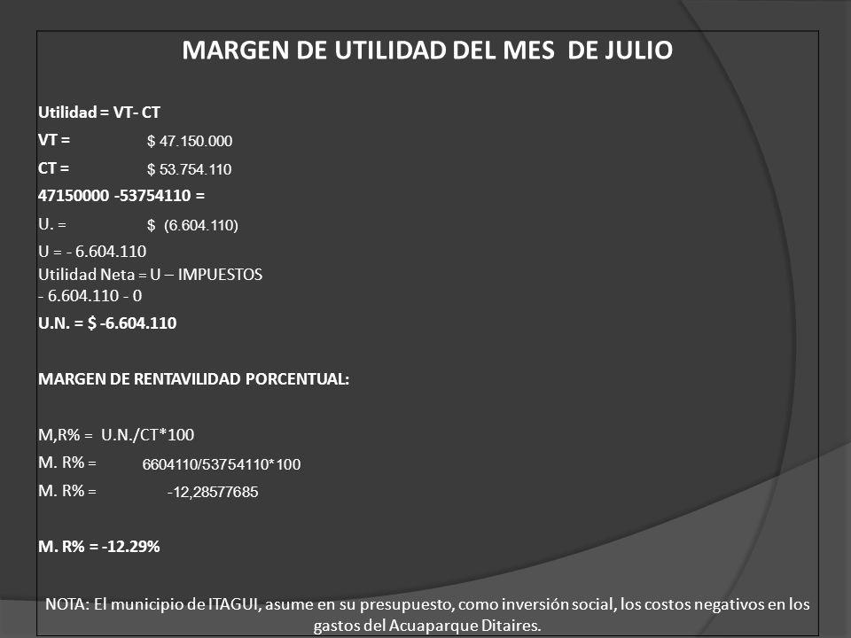MARGEN DE UTILIDAD DEL MES DE JULIO Utilidad = VT- CT VT = $ 47.150.000 CT = $ 53.754.110 47150000 -53754110 = U.