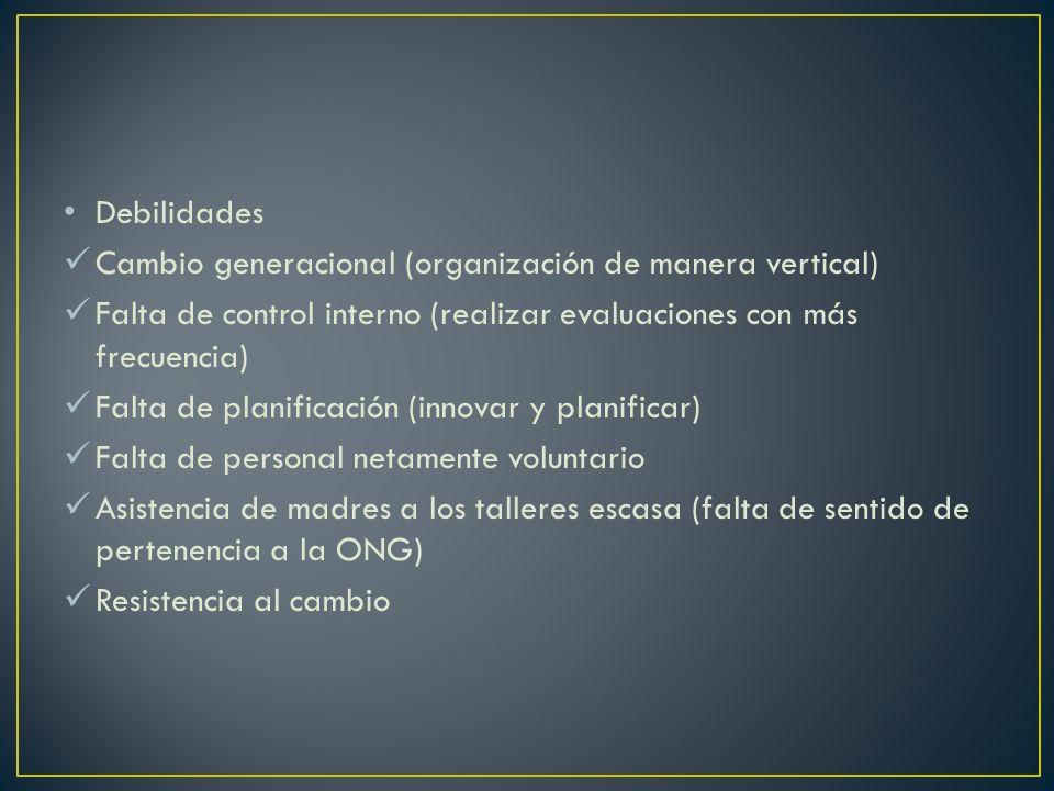 Debilidades Cambio generacional (organización de manera vertical) Falta de control interno (realizar evaluaciones con más frecuencia) Falta de planifi