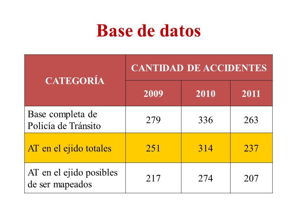 CATEGORÍA CANTIDAD DE ACCIDENTES 200920102011 Base completa de Policía de Tránsito 279336263 AT en el ejido totales251314237 AT en el ejido posibles d