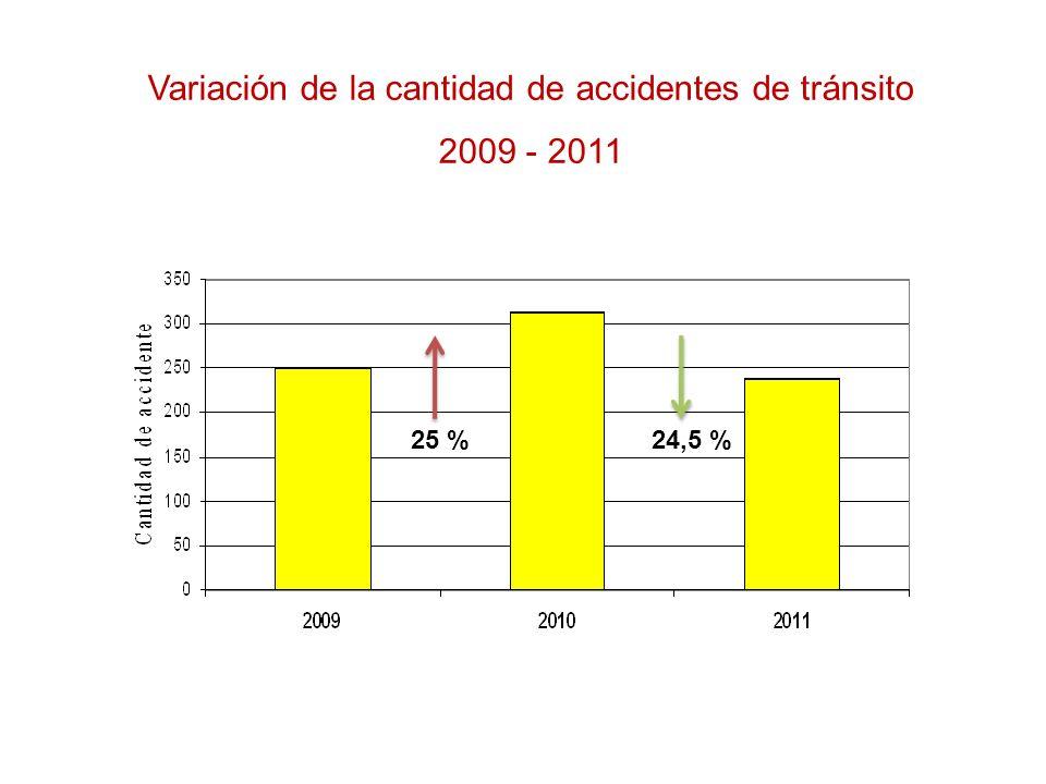 Variación de la cantidad de accidentes de tránsito 2009 - 2011 25 %24,5 %