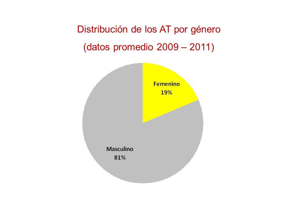 Distribución de los AT por género (datos promedio 2009 – 2011)