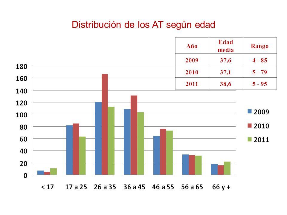 Distribución de los AT según edad Año Edad media Rango 200937,64 - 85 201037,15 - 79 201138,65 - 95