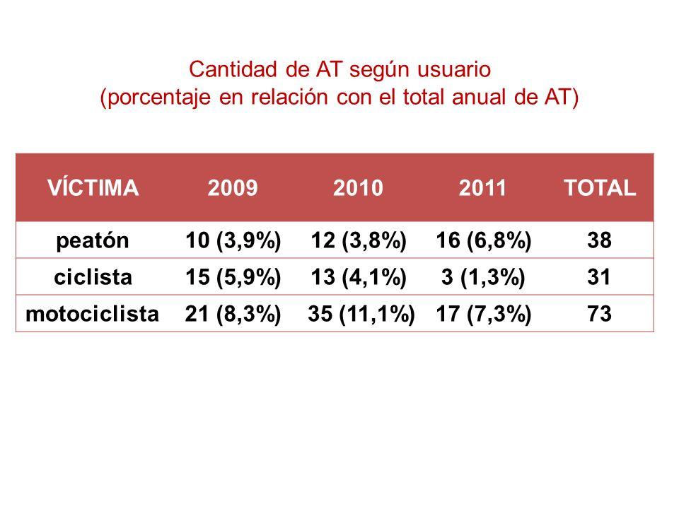 Cantidad de AT según usuario (porcentaje en relación con el total anual de AT) VÍCTIMA200920102011TOTAL peatón10 (3,9%)12 (3,8%)16 (6,8%)38 ciclista15