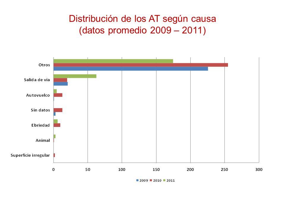 Distribución de los AT según causa (datos promedio 2009 – 2011)