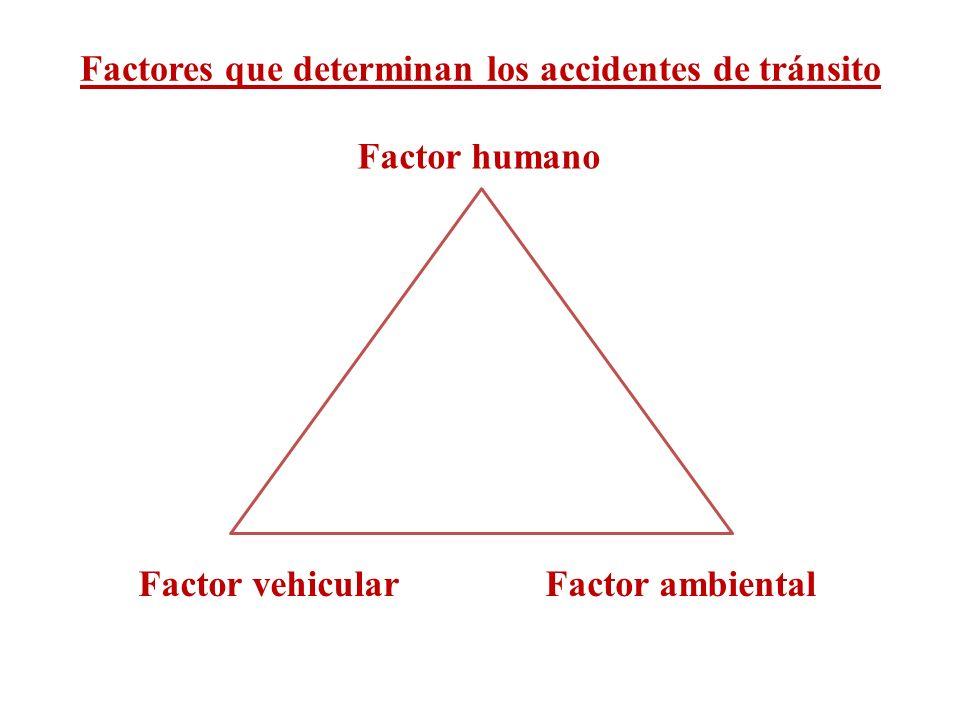 Factores que determinan los accidentes de tránsito Factor humano Factor vehicularFactor ambiental