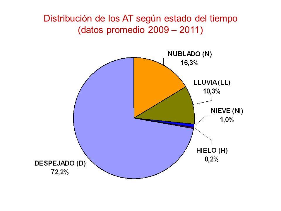 Distribución de los AT según estado del tiempo (datos promedio 2009 – 2011)