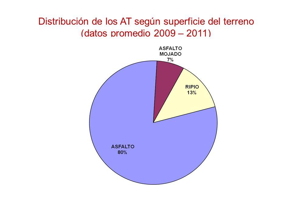 Distribución de los AT según superficie del terreno (datos promedio 2009 – 2011)