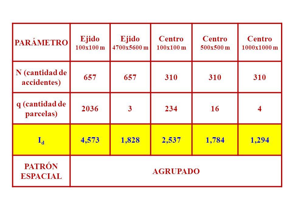 PARÁMETRO Ejido 100x100 m Ejido 4700x5600 m Centro 100x100 m Centro 500x500 m Centro 1000x1000 m N (cantidad de accidentes) 657 310 q (cantidad de par