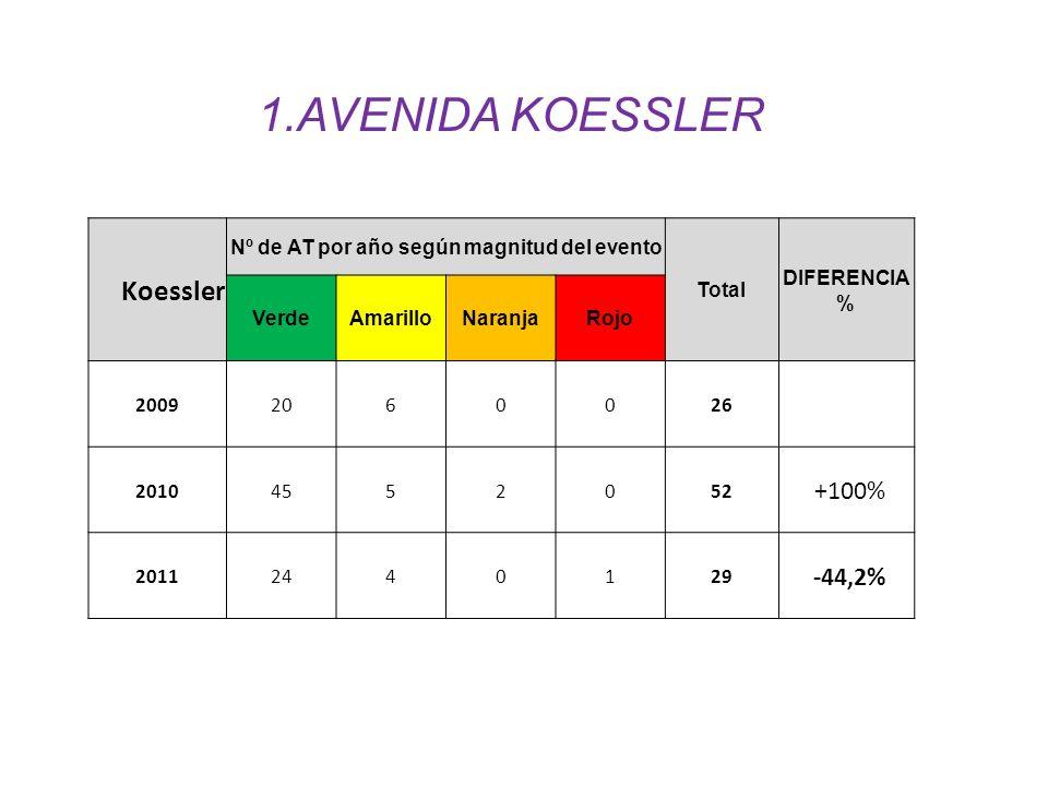 Koessler Nº de AT por año según magnitud del evento Total DIFERENCIA % VerdeAmarilloNaranjaRojo 20092060026 20104552052 `+100% 20112440129 ´-44,2% 1.A