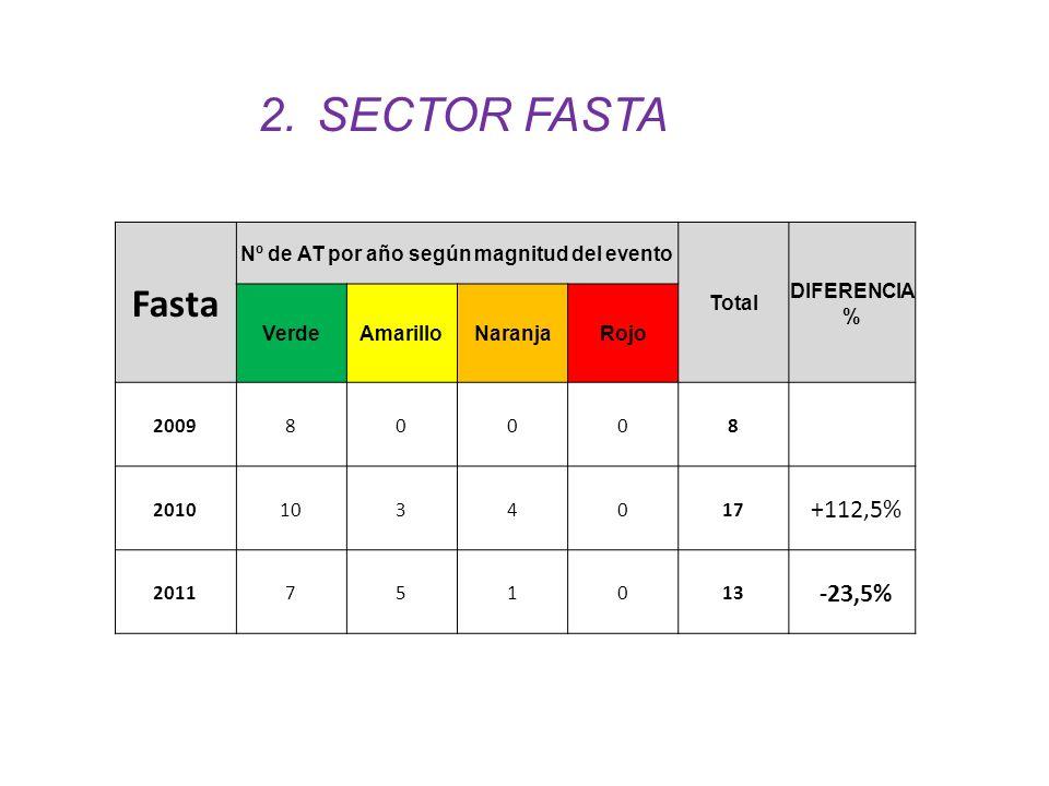 Fasta Nº de AT por año según magnitud del evento Total DIFERENCIA % VerdeAmarilloNaranjaRojo 200980008 20101034017 ´+112,5% 2011751013 ´-23,5% 2.SECTO