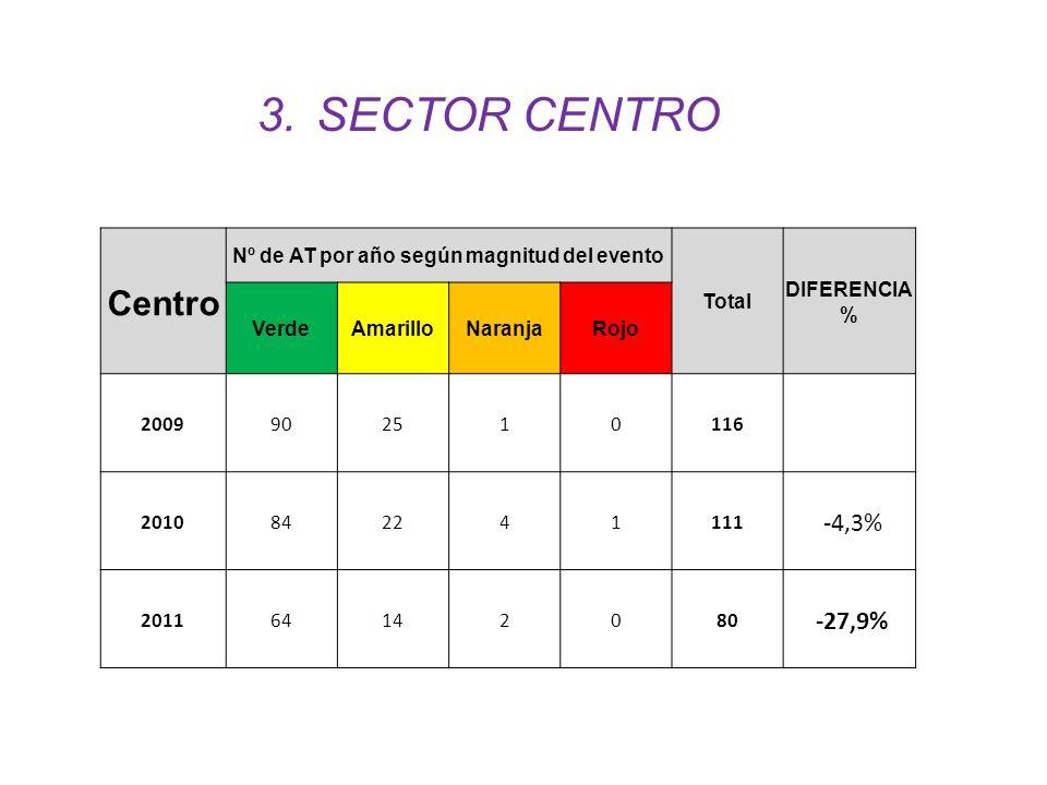 Centro Nº de AT por año según magnitud del evento Total DIFERENCIA % VerdeAmarilloNaranjaRojo 2009902510116 2010842241111 ´-4,3% 201164142080 ´-27,9%