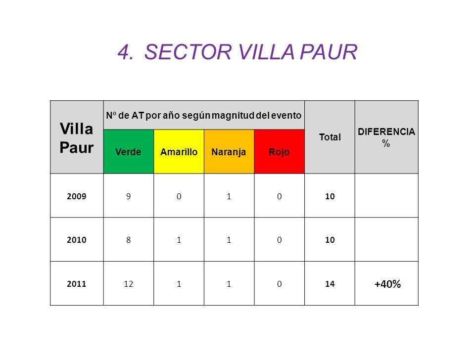 Villa Paur Nº de AT por año según magnitud del evento Total DIFERENCIA % VerdeAmarilloNaranjaRojo 2009901010 2010811010 20111211014 ´+40% 4.SECTOR VIL