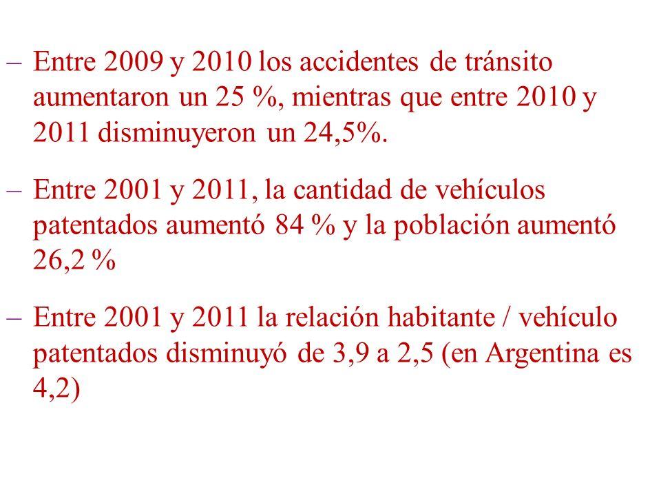 –Entre 2009 y 2010 los accidentes de tránsito aumentaron un 25 %, mientras que entre 2010 y 2011 disminuyeron un 24,5%. –Entre 2001 y 2011, la cantida