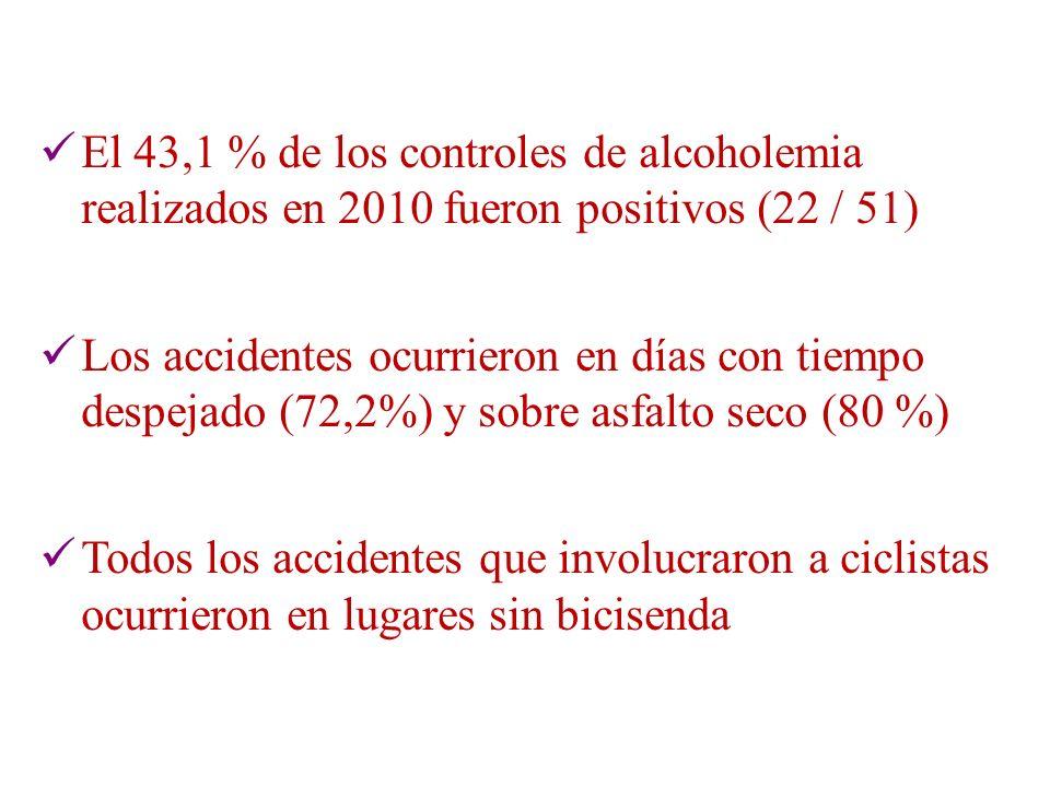 El 43,1 % de los controles de alcoholemia realizados en 2010 fueron positivos (22 / 51) Los accidentes ocurrieron en días con tiempo despejado (72,2%)