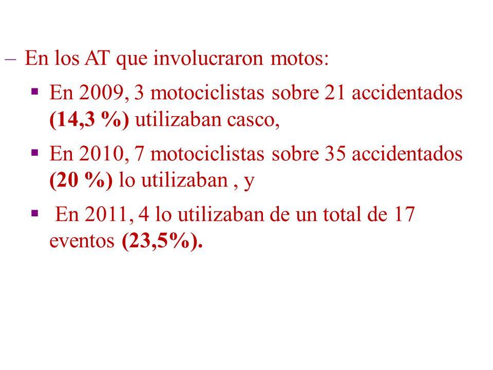 –En los AT que involucraron motos: En 2009, 3 motociclistas sobre 21 accidentados (14,3 %) utilizaban casco, En 2010, 7 motociclistas sobre 35 acciden