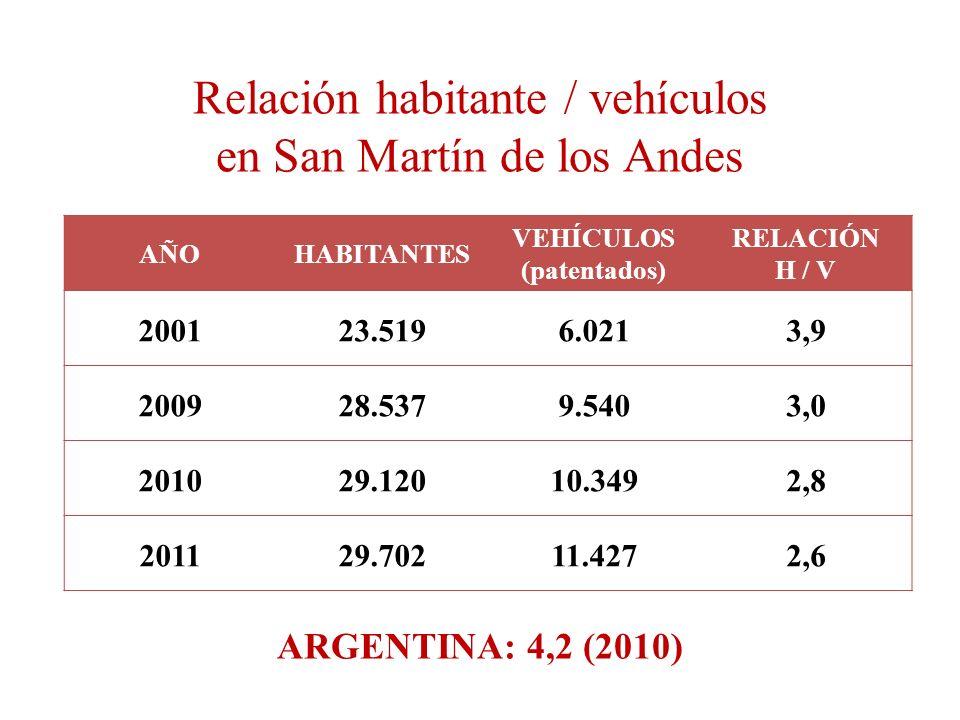 AÑOHABITANTES VEHÍCULOS (patentados) RELACIÓN H / V 200123.5196.0213,9 200928.5379.5403,0 201029.12010.3492,8 201129.70211.4272,6 Relación habitante /