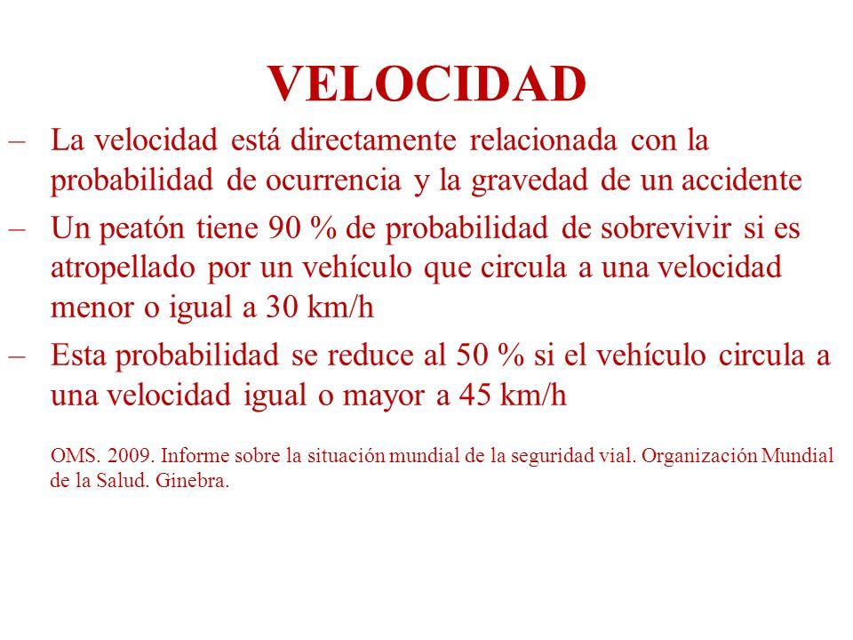 VELOCIDAD –La velocidad está directamente relacionada con la probabilidad de ocurrencia y la gravedad de un accidente –Un peatón tiene 90 % de probabi