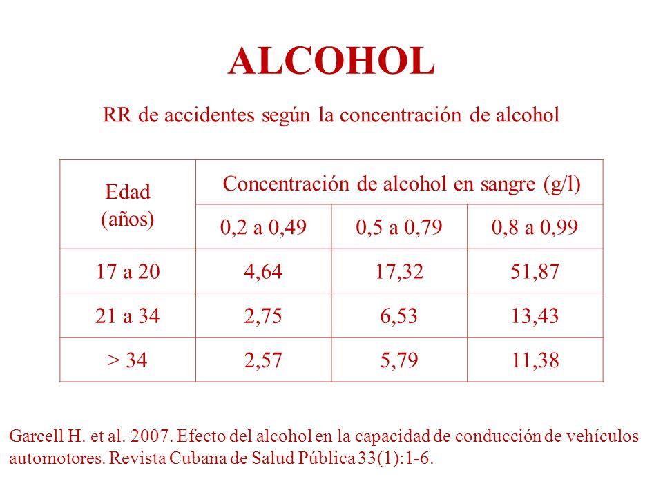 ALCOHOL RR de accidentes según la concentración de alcohol Garcell H. et al. 2007. Efecto del alcohol en la capacidad de conducción de vehículos autom