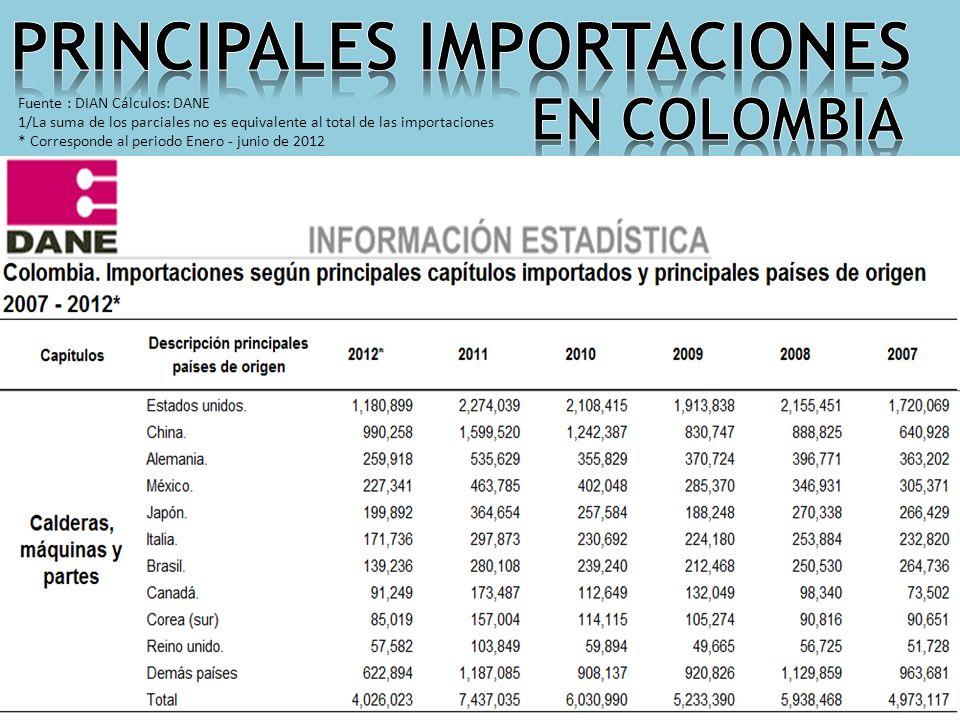 Fuente : DIAN Cálculos: DANE 1/La suma de los parciales no es equivalente al total de las importaciones * Corresponde al periodo Enero - junio de 2012