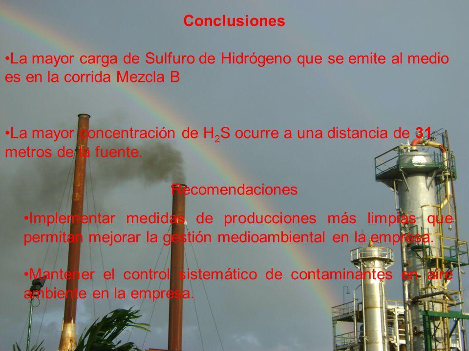 Conclusiones La mayor carga de Sulfuro de Hidrógeno que se emite al medio es en la corrida Mezcla B La mayor concentración de H 2 S ocurre a una distancia de 31 metros de la fuente.
