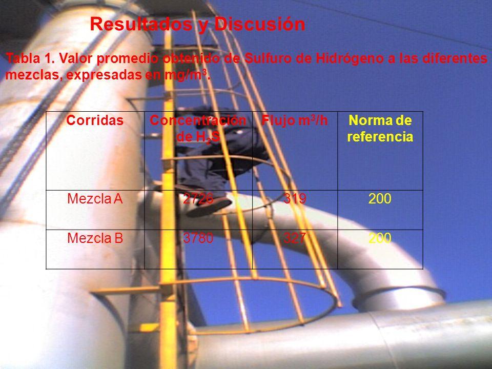 Resultados y Discusión Tabla 1. Valor promedio obtenido de Sulfuro de Hidrógeno a las diferentes mezclas, expresadas en mg/m 3. CorridasConcentración
