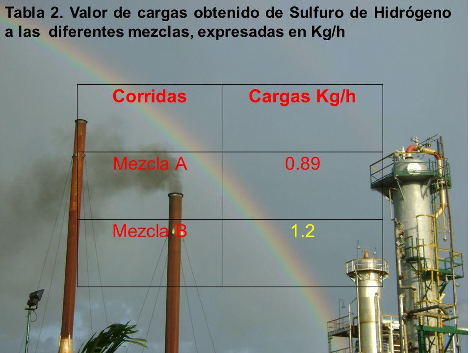 Tabla 2. Valor de cargas obtenido de Sulfuro de Hidrógeno a las diferentes mezclas, expresadas en Kg/h CorridasCargas Kg/h Mezcla A0.89 Mezcla B1.2