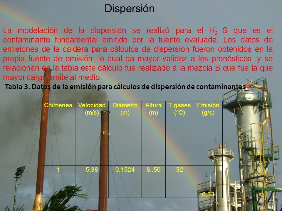 Dispersión ChimeneaVelocidad (m/s) Diámetro (m) Altura (m) T gases (°C) Emisión (g/s) 15,380,15248,.5032 0,33 La modelación de la dispersión se realizó para el H 2 S que es el contaminante fundamental emitido por la fuente evaluada.