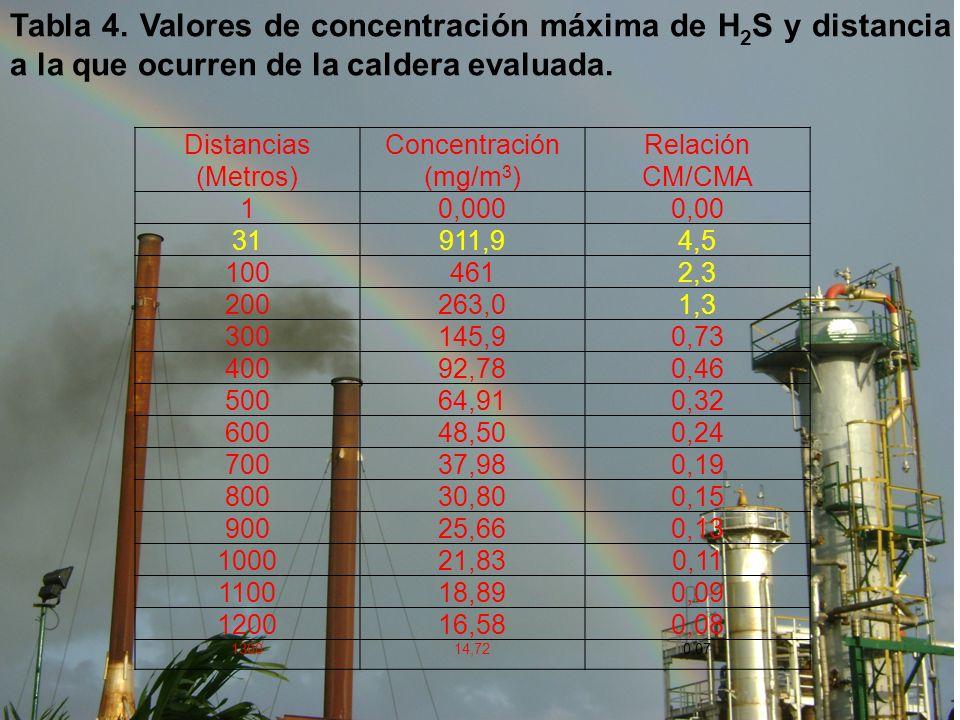 Tabla 4. Valores de concentración máxima de H 2 S y distancia a la que ocurren de la caldera evaluada. Distancias (Metros) Concentración (mg/m 3 ) Rel