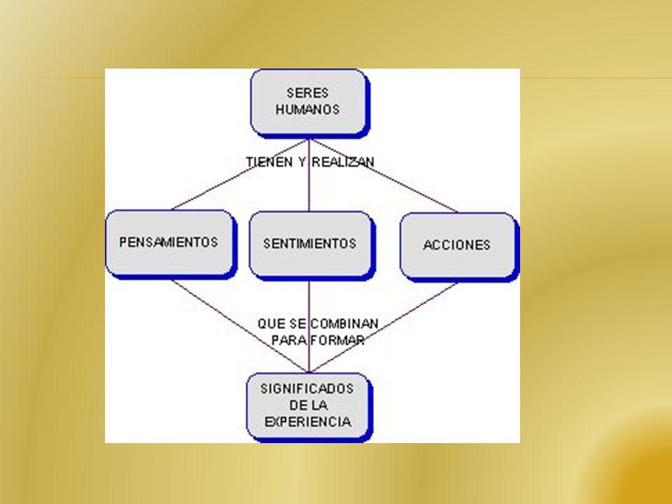 PLANTEAMIENTO PROBLEMAS NECESIDAD RESPUESTA INDAGADA APORÍA OBSTÁCULO IMPULSO PENSAMIENTOSUPERACIÓN FORMULADO ESTABLECIDOINTELIGIBLESPRECISOS CONSECUE