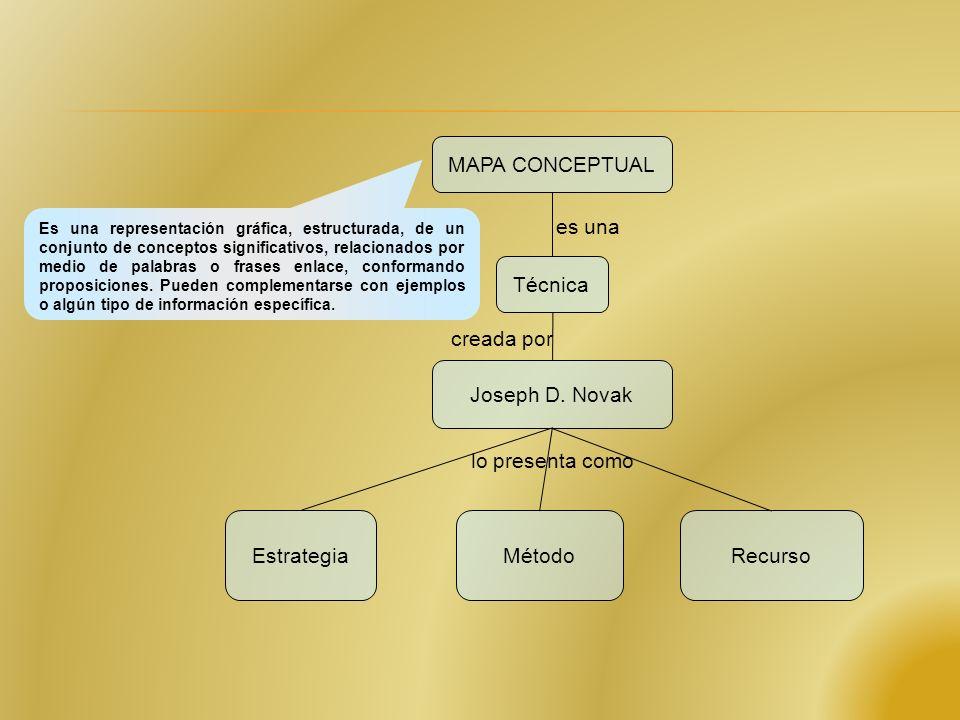Conclusión Los mapas conceptuales son instrumentos de representación del conocimiento sencillos y prácticos, en forma de grafos, que permiten transmitir con claridad mensajes complejos y facilitar tanto el aprendizaje como la enseñanza.