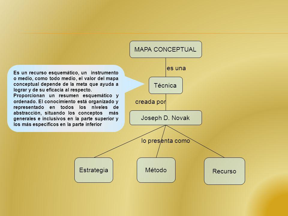 MAPA CONCEPTUAL Técnica Joseph D. Novak EstrategiaMétodoRecurso es una creada por lo presenta como Es una representación gráfica, estructurada, de un