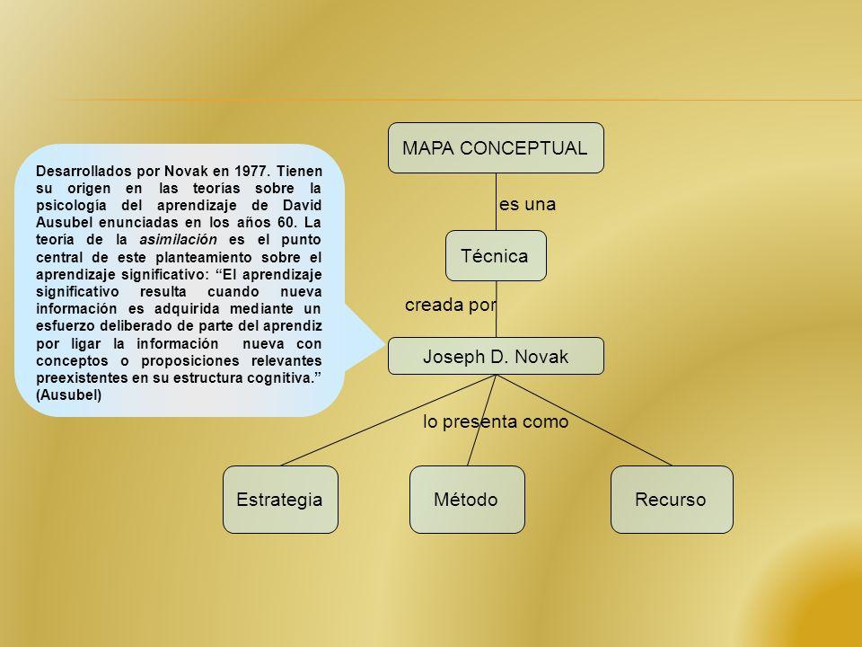 MAPA CONCEPTUAL Técnica Joseph D. Novak EstrategiaMétodo Recurso es una creada por lo presenta como Es un recurso esquemático, un instrumento o medio,