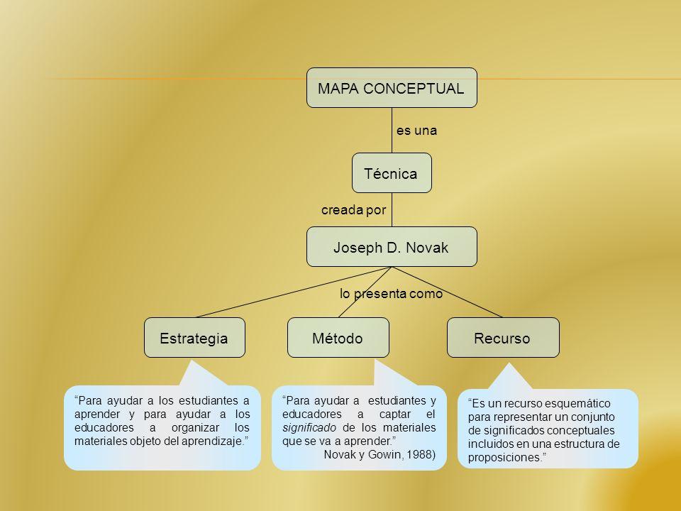 MAPA CONCEPTUAL Técnica Joseph D. Novak EstrategiaMétodoRecurso es una creada por lo presenta como Desarrollados por Novak en 1977. Tienen su origen e
