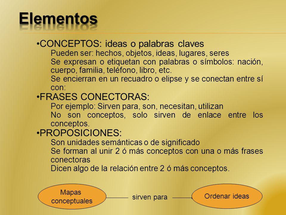 CONCEPTOS: ideas o palabras claves Pueden ser: hechos, objetos, ideas, lugares, seres Se expresan o etiquetan con palabras o símbolos: nación, cuerpo, familia, teléfono, libro, etc.
