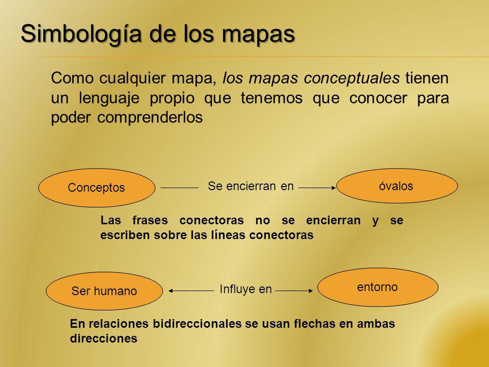 Simbología de los mapas Como cualquier mapa, los mapas conceptuales tienen un lenguaje propio que tenemos que conocer para poder comprenderlos Conceptos Se encierran en óvalos Las frases conectoras no se encierran y se escriben sobre las líneas conectoras Ser humano Influye en entorno En relaciones bidireccionales se usan flechas en ambas direcciones