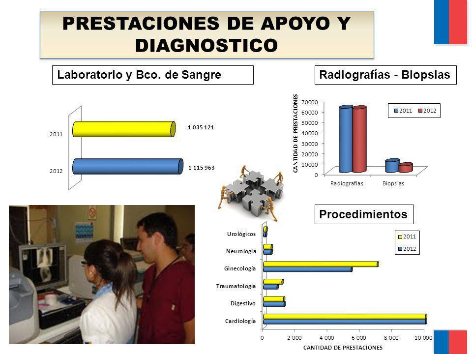 PRESTACIONES DE APOYO Y DIAGNOSTICO Laboratorio y Bco. de SangreRadiografías - Biopsias Procedimientos