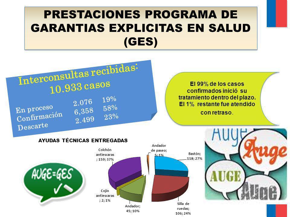 PRESTACIONES PROGRAMA DE GARANTIAS EXPLICITAS EN SALUD (GES) Interconsultas recibidas: 10.933 casos En proceso2.07619% Confirmación6,35858% Descarte2.