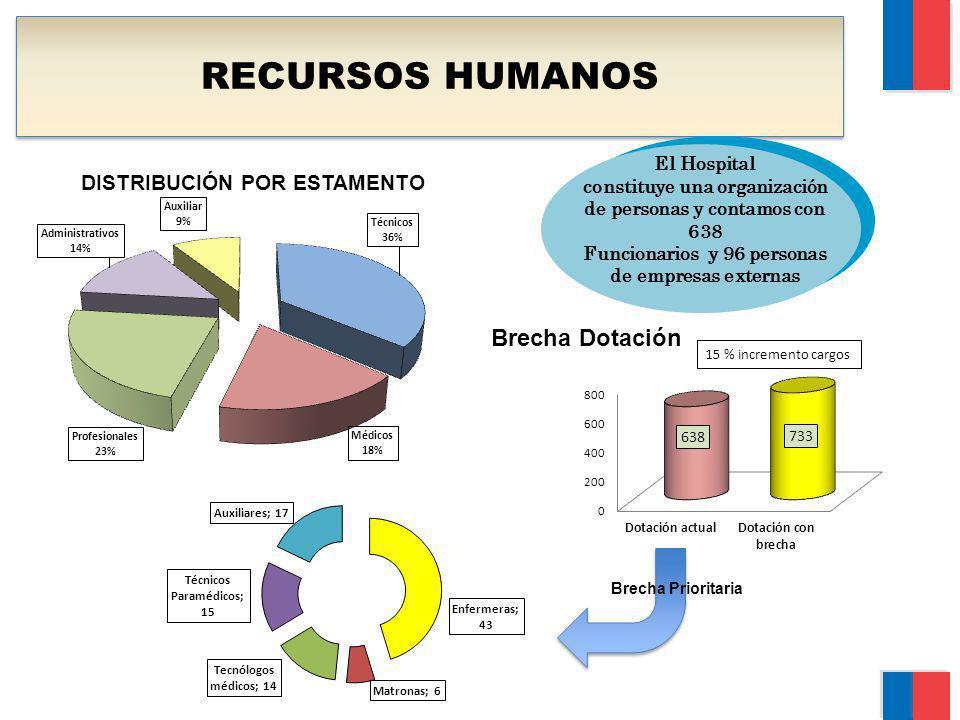 RECURSOS HUMANOS El Hospital constituye una organización de personas y contamos con 638 Funcionarios y 96 personas de empresas externas DISTRIBUCIÓN P